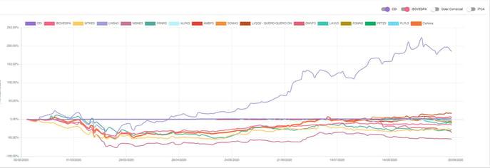 Gráfico de carteira com empresas que realizaram IPO