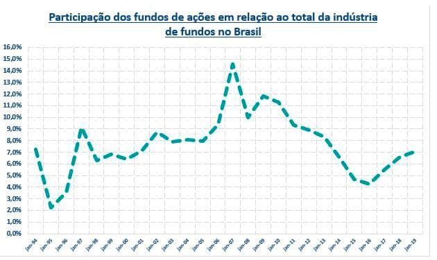 Participação (%)_fundos de ações_ok2