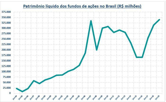 Patrimônio Líquido dos Fundos de Ações no Brasil