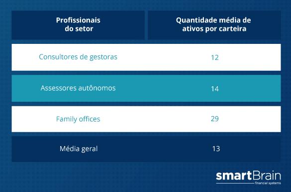 Tabela profissionais do setor