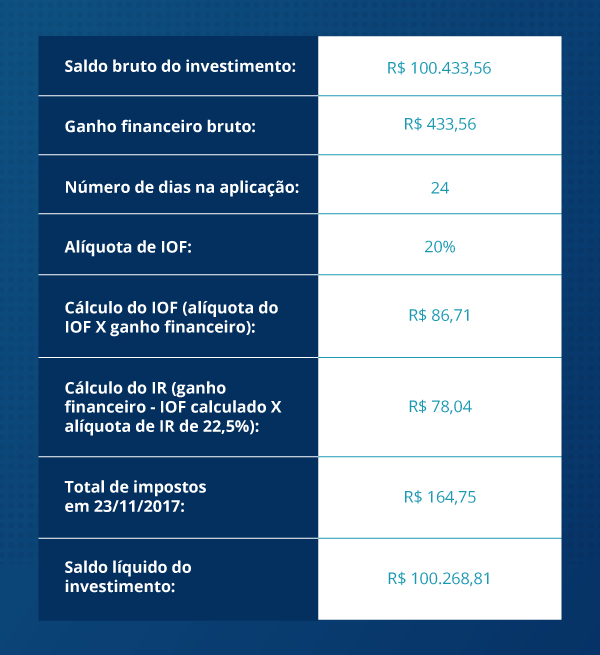 Os diferentes cálculos do IOF que impactam no come-cotas
