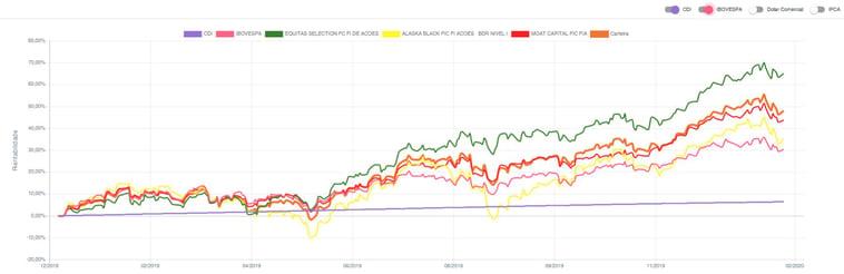fundos de ações_gráfico
