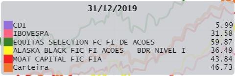 fundos de ações_rentabilidades