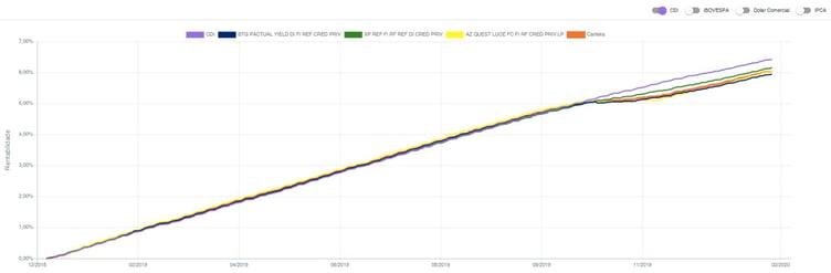 gráfico_renda fixa