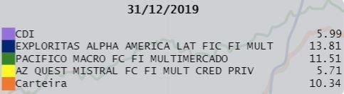 multimercados_rentabilidades