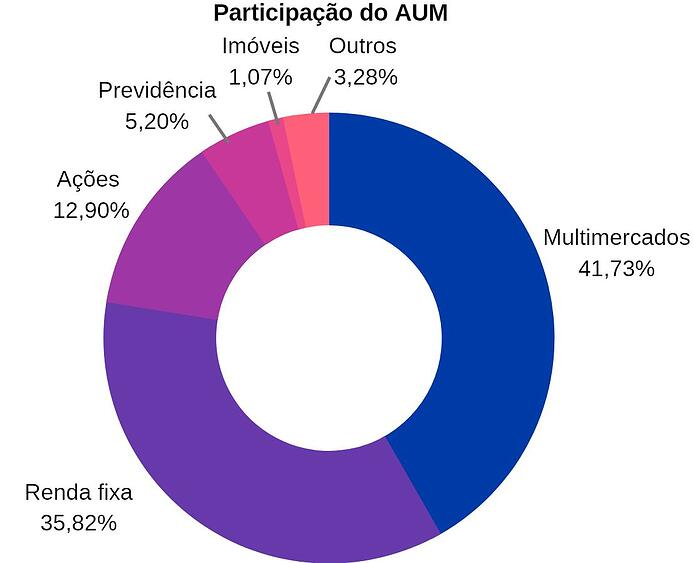 participacao_aum