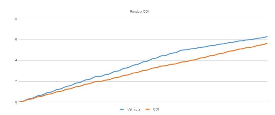 desempenho do fundo no período em comparação com o CDI