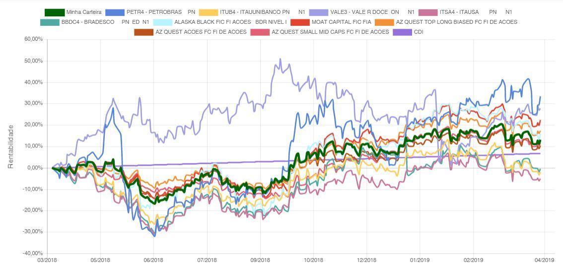 smartSimulador - desempenho das ações e fundos de ações preferidos dos grandes investidores