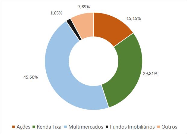 Veja a composição média das carteiras de investimentos - Janeiro 2021